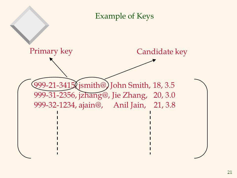 21 Example of Keys 999-21-3415, jsmith@, John Smith, 18, 3.5 999-31-2356, jzhang@, Jie Zhang, 20, 3.0 999-32-1234, ajain@, Anil Jain, 21, 3.8 Primary key Candidate key