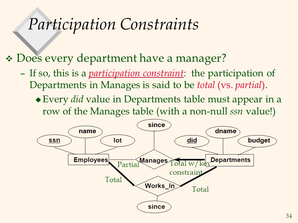 34 Participation Constraints v Does every department have a manager? –If so, this is a participation constraint : the participation of Departments in