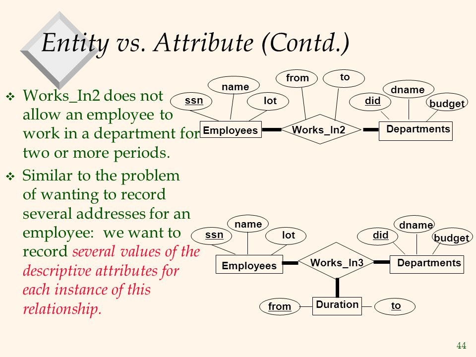 44 Entity vs. Attribute (Contd.) v Works_In2 does not allow an employee to work in a department for two or more periods. v Similar to the problem of w