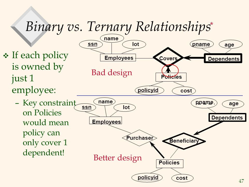 47 Binary vs. Ternary Relationships v If each policy is owned by just 1 employee: –Key constraint on Policies would mean policy can only cover 1 depen