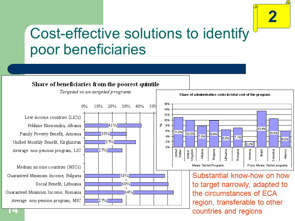 14 Cost-effective solutions to identify poor beneficiaries 2 Substantial know-how on how to target narrowly, adapted to the circumstances of ECA region, transferable to other countries and regions