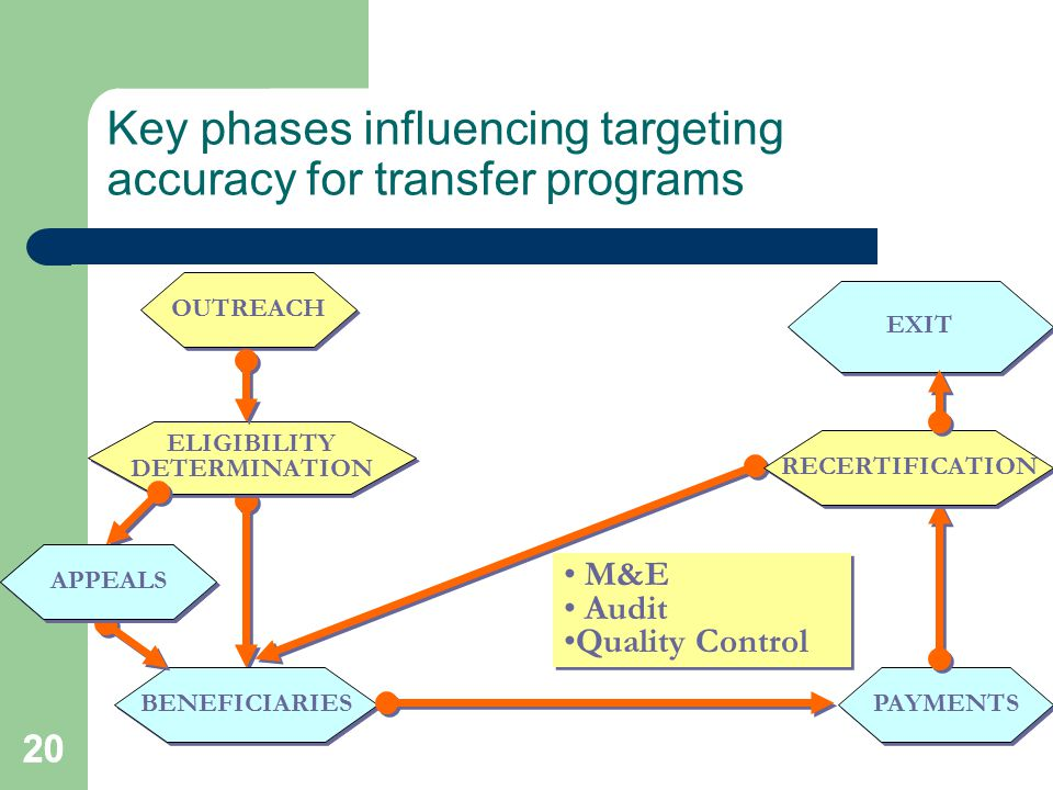 20 Key phases influencing targeting accuracy for transfer programs OUTREACH ELIGIBILITY DETERMINATION ELIGIBILITY DETERMINATION PAYMENTS EXIT BENEFICIARIES RECERTIFICATION M&E Audit Quality Control M&E Audit Quality Control APPEALS