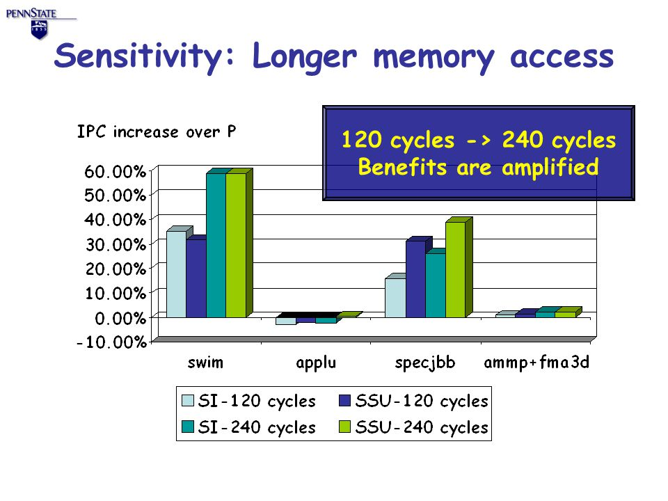 Sensitivity: Longer memory access 120 cycles -> 240 cycles Benefits are amplified