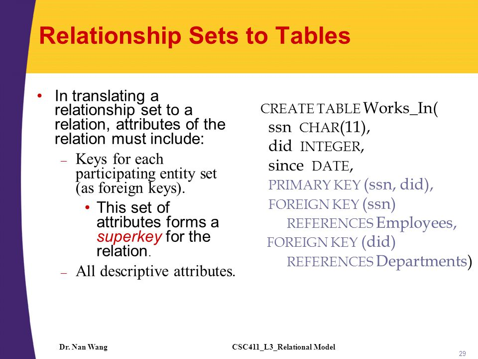 CSC411_L3_Relational ModelDr. Nan Wang 29 Relationship Sets to Tables In translating a relationship set to a relation, attributes of the relation must