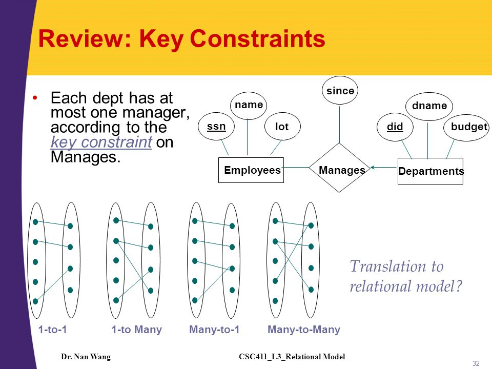 CSC411_L3_Relational ModelDr. Nan Wang 32 Review: Key Constraints Each dept has at most one manager, according to the key constraint on Manages. Trans