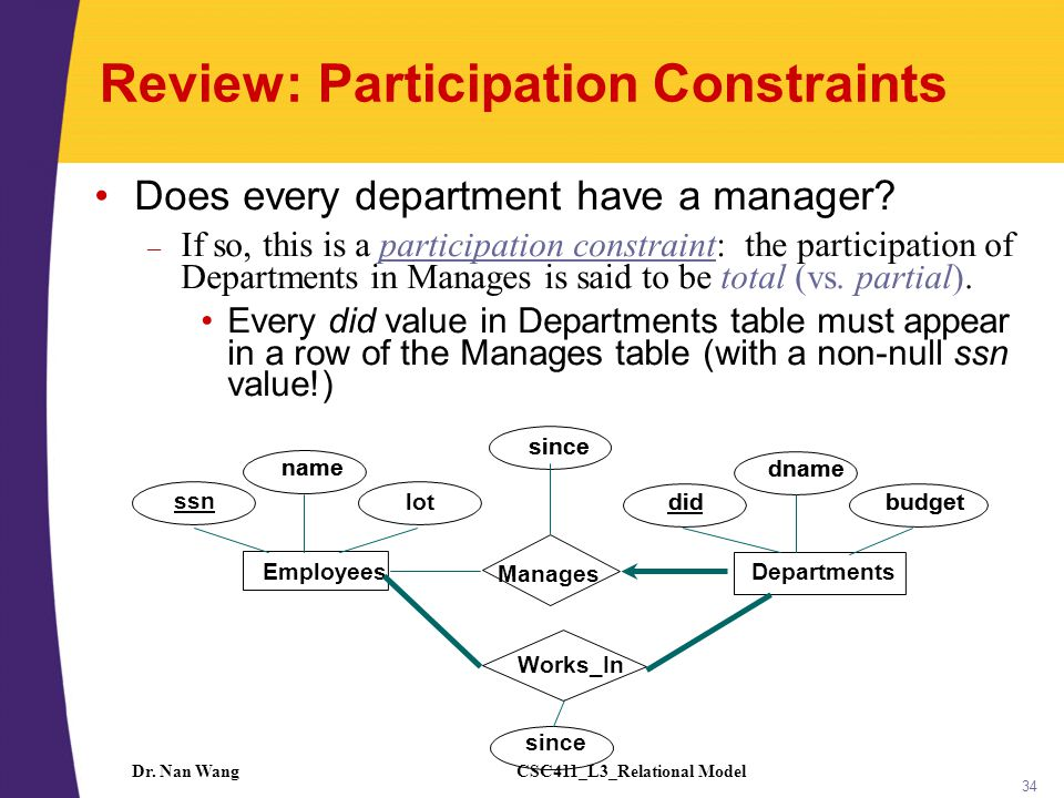 CSC411_L3_Relational ModelDr. Nan Wang 34 Review: Participation Constraints Does every department have a manager? – If so, this is a participation con