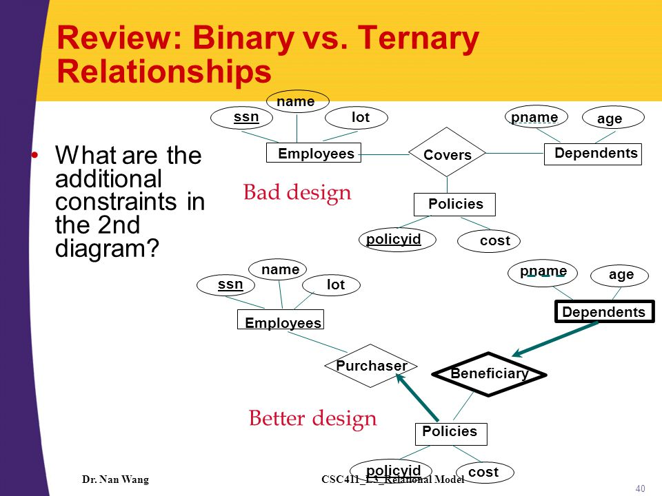CSC411_L3_Relational ModelDr. Nan Wang 40 Review: Binary vs. Ternary Relationships What are the additional constraints in the 2nd diagram? age pname D