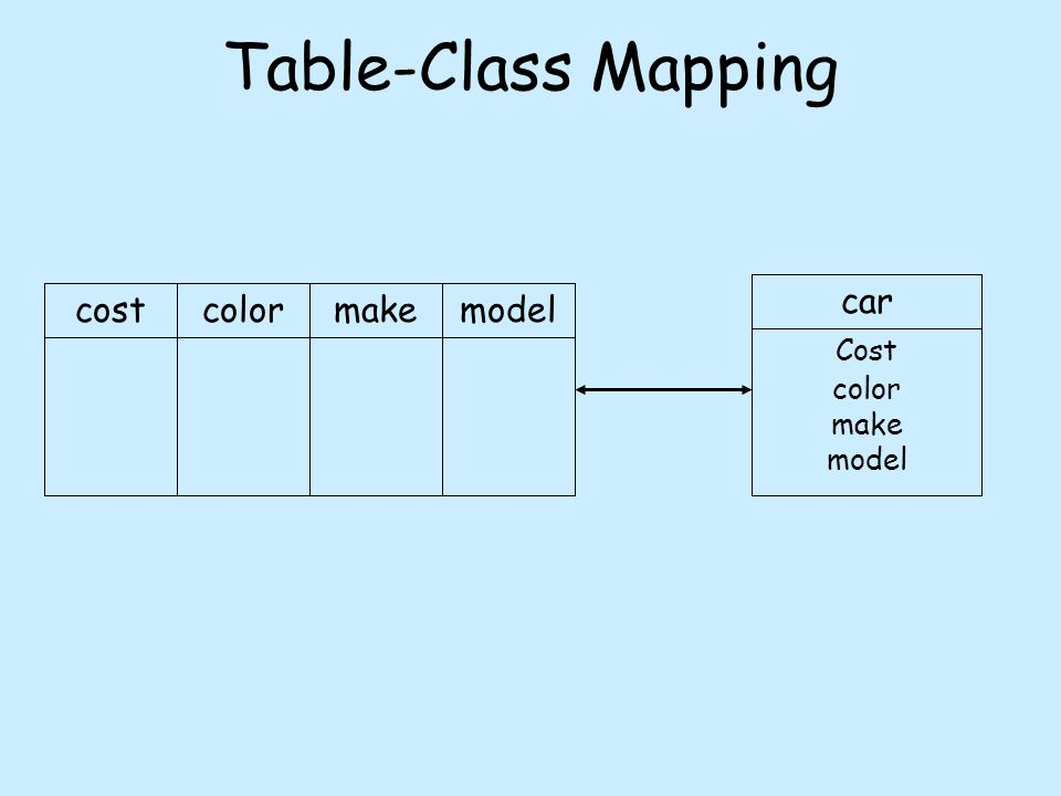 Table-Class Mapping costcolormakemodelcar Cost color make model