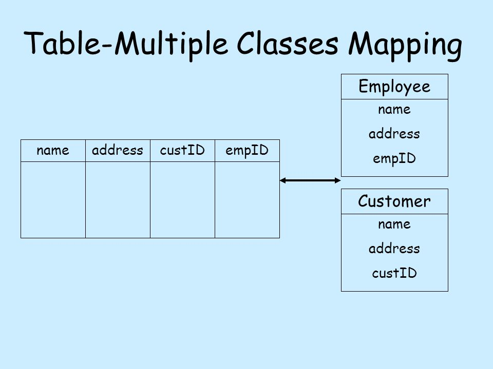 Table-Multiple Classes Mapping nameaddresscustIDempID Employee name address empID Customer name address custID