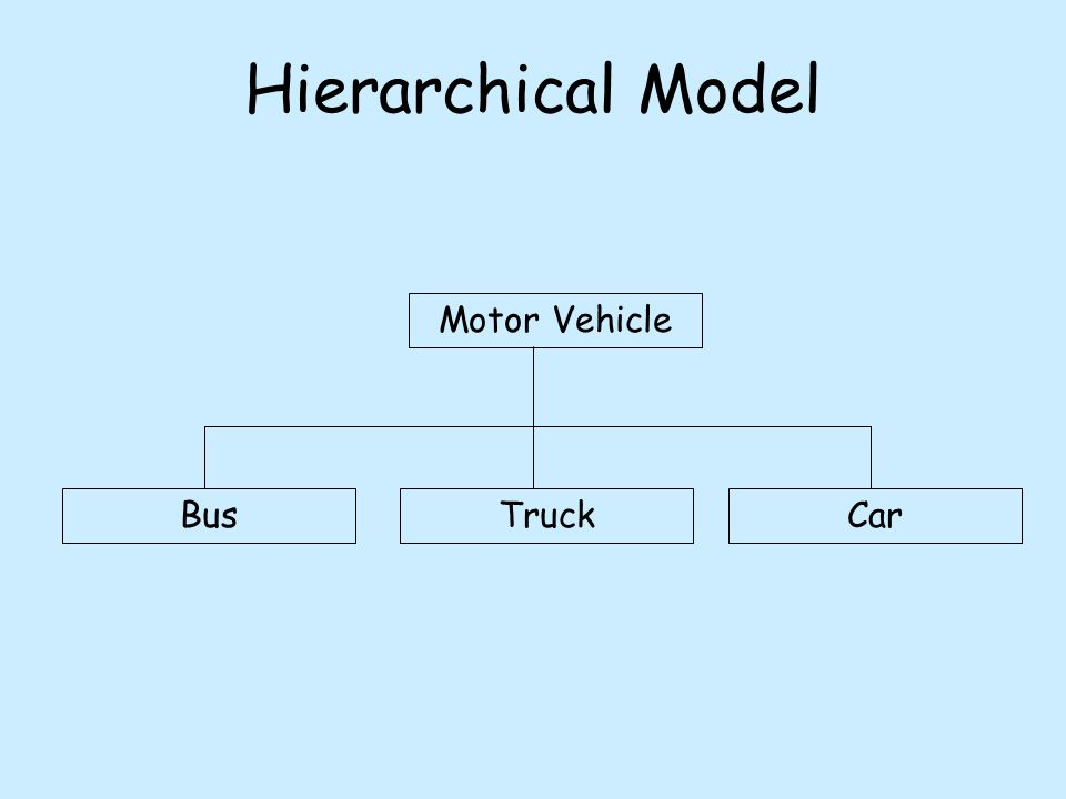 Hierarchical Model Motor Vehicle BusTruckCar
