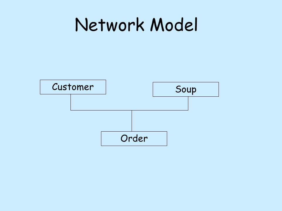 Relational Model Soup-ID Soup Name Price Cust-ID Name Address Phone Order-ID Soup-ID Cust-ID Qty