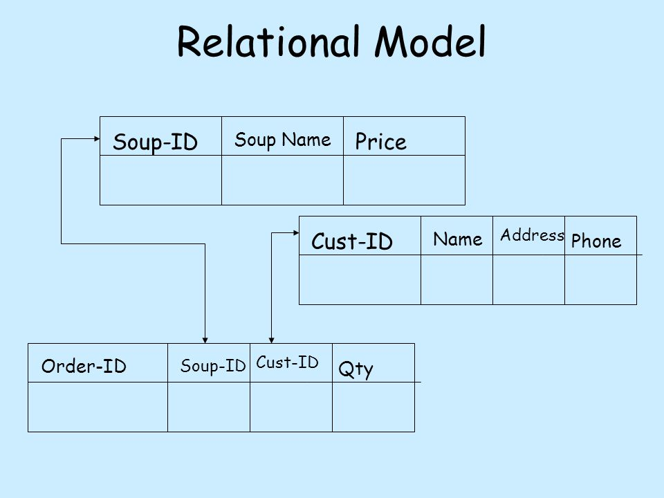Relational Model Soup-ID Soup Name Price Cust-ID Name Address Phone Order-ID Soup-ID Cust-ID Qty
