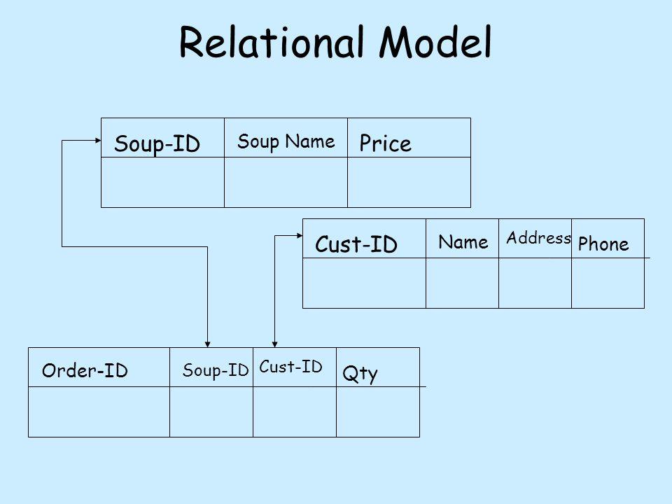 Relationships Inverses 1-1 n-1 n-m