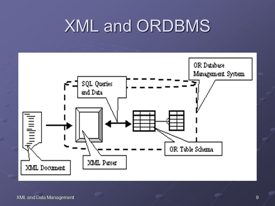 9XML and Data Management XML and ORDBMS