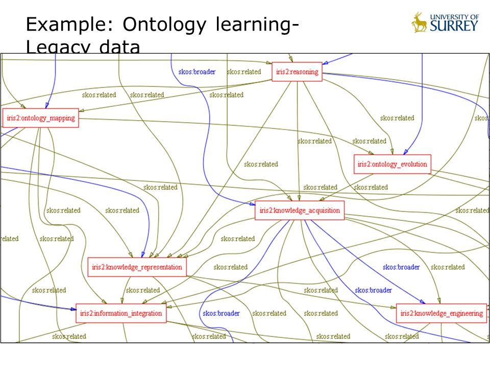 Example: Ontology learning- Legacy data
