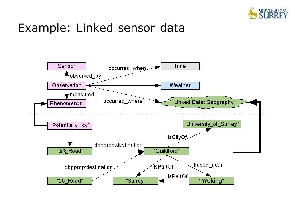 Example: Linked sensor data