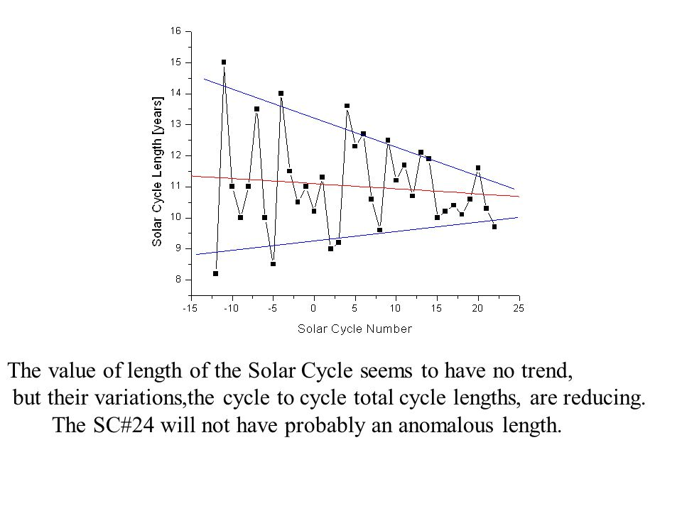 The value of length of the Solar Cycle seems to have no trend, but their variations,the cycle to cycle total cycle lengths, are reducing.