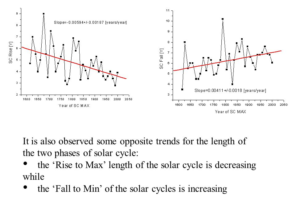 It is also observed some opposite trends for the length of the two phases of solar cycle: the 'Rise to Max' length of the solar cycle is decreasing while the 'Fall to Min' of the solar cycles is increasing