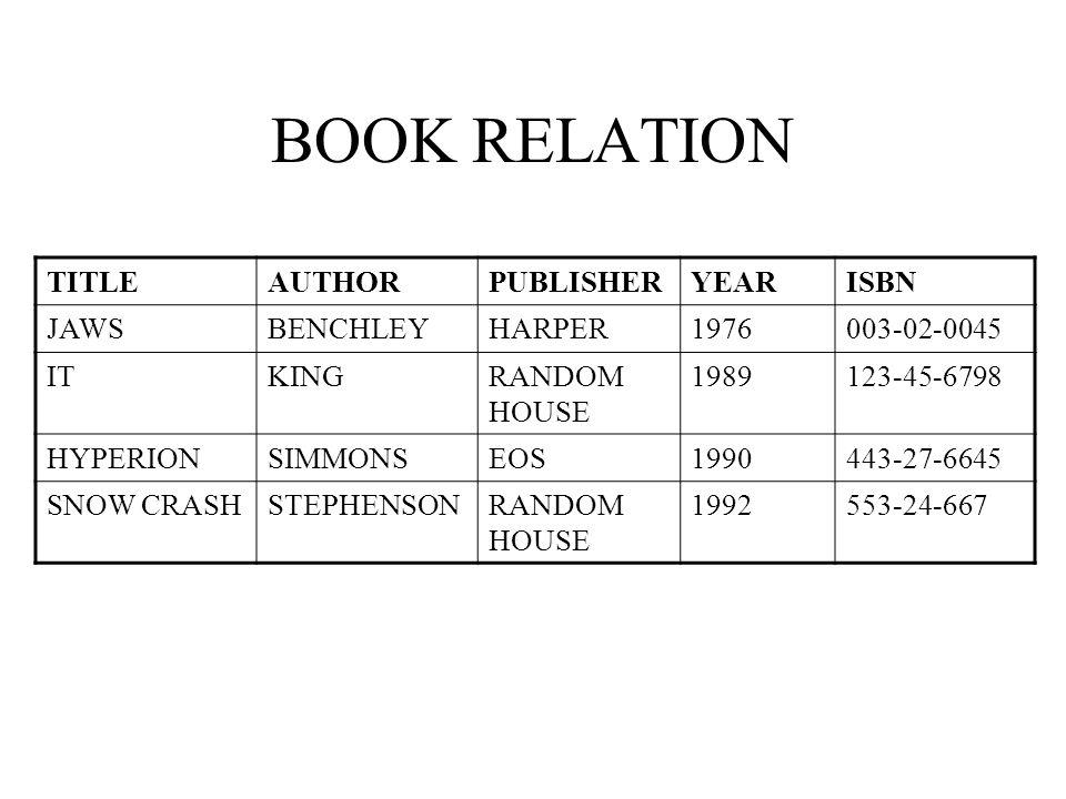 BOOK RELATION TITLEAUTHORPUBLISHERYEARISBN JAWSBENCHLEYHARPER1976003-02-0045 ITKINGRANDOM HOUSE 1989123-45-6798 HYPERIONSIMMONSEOS1990443-27-6645 SNOW