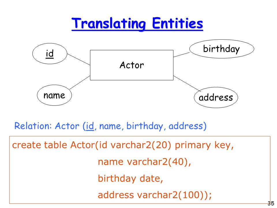 35 Translating Entities create table Actor(id varchar2(20) primary key, name varchar2(40), birthday date, address varchar2(100)); Actor id name address birthday Relation: Actor (id, name, birthday, address)