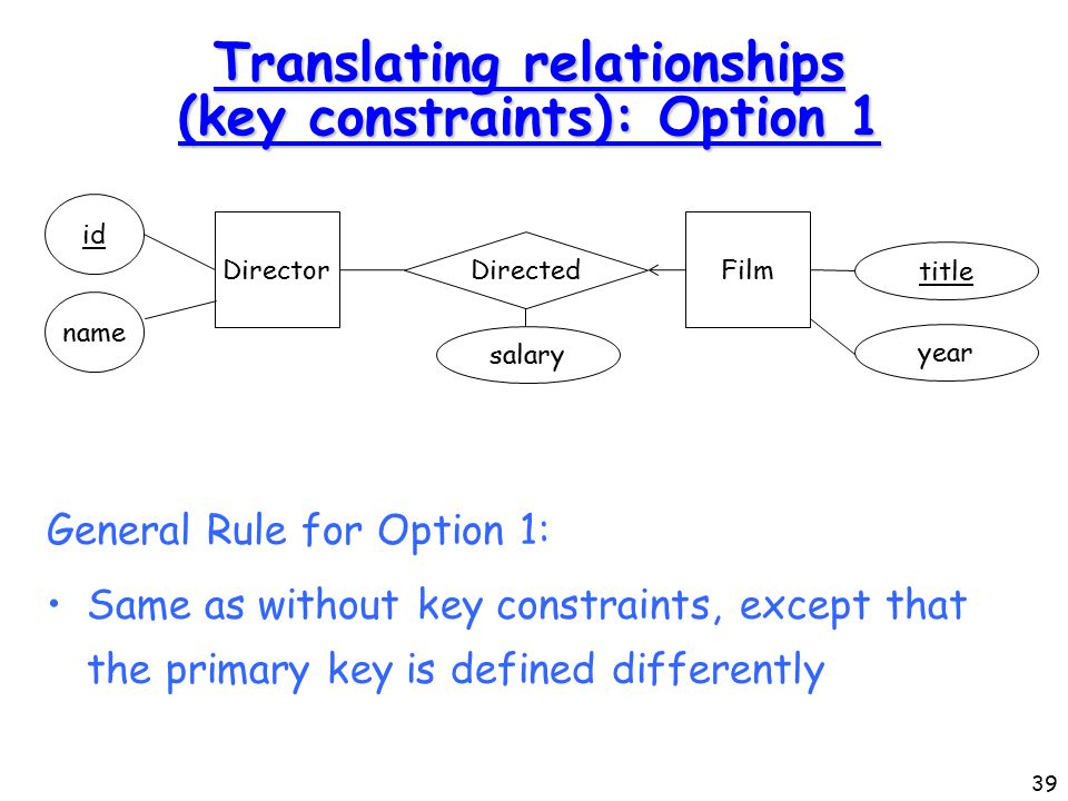 39 Translating relationships (key constraints): Option 1 General Rule for Option 1: Same as without key constraints, except that the primary key is defined differently Director id name Directed Film title salary year