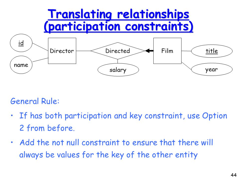 44 Translating relationships (participation constraints) General Rule: If has both participation and key constraint, use Option 2 from before.