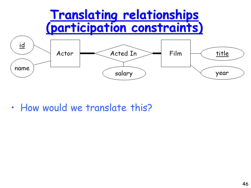 46 Translating relationships (participation constraints) How would we translate this.