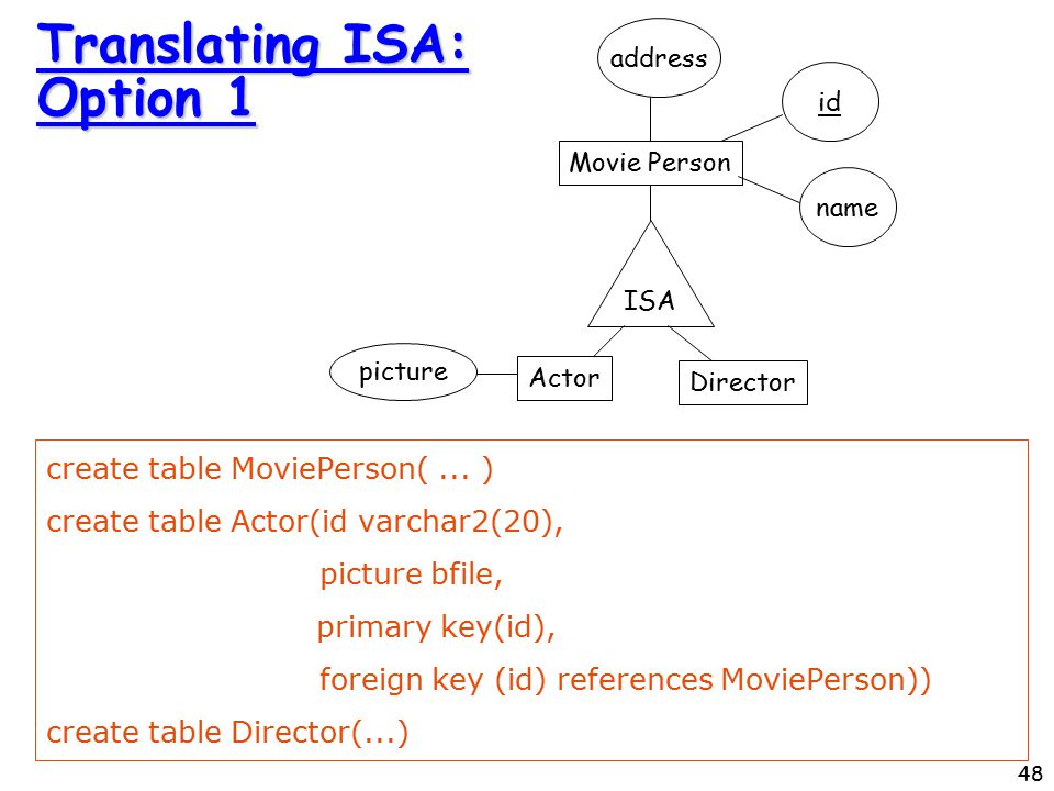 48 Translating ISA: Option 1 create table MoviePerson(...