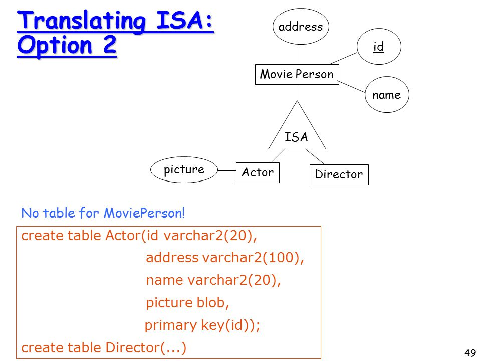 49 Translating ISA: Option 2 No table for MoviePerson.