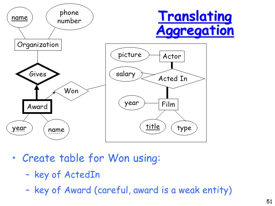 51 Translating Aggregation Create table for Won using: –key of ActedIn –key of Award (careful, award is a weak entity) Actor picture Film year type title Acted In salary Award Organization Gives year name phone number Won