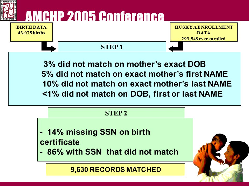 AMCHP 2005 Conference STEP 1 Match mother's SSN and Verify mother's enrollment on baby's DOB 9,173 records matched BIRTH DATA 43,075 births HUSKY A ENROLLMENT DATA 293,548 ever enrolled 3% did not match on mother's exact DOB 5% did not match on exact mother's first NAME 10% did not match on exact mother's last NAME <1% did not match on DOB, first or last NAME STEP 2 Match mother's Exact First Name and Exact Last Name and Verify mother's enrollment on baby's DOB 457 records matched - 14% missing SSN on birth certificate - 86% with SSN that did not match 9,630 RECORDS MATCHED