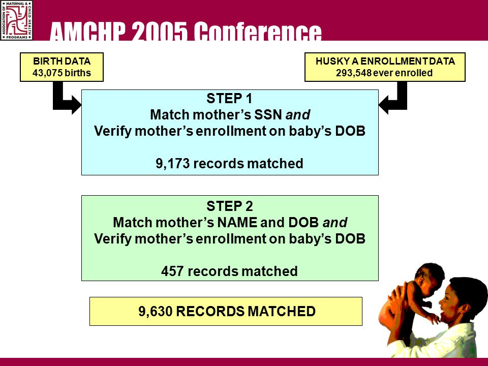 AMCHP 2005 Conference STEP 1 Match mother's SSN and Verify mother's enrollment on baby's DOB 9,173 records matched BIRTH DATA 43,075 births HUSKY A ENROLLMENT DATA 293,548 ever enrolled STEP 2 Match mother's NAME and DOB and Verify mother's enrollment on baby's DOB 457 records matched 9,630 RECORDS MATCHED