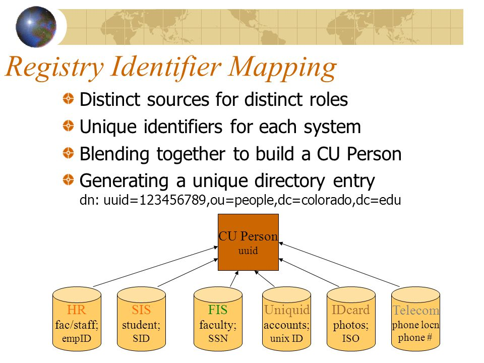 Registry Identifier Mapping Distinct sources for distinct roles Unique identifiers for each system Blending together to build a CU Person Generating a unique directory entry dn: uuid=123456789,ou=people,dc=colorado,dc=edu HR fac/staff; empID SIS student; SID FIS faculty; SSN Uniquid accounts; unix ID IDcard photos; ISO Telecom phone locn phone # CU Person uuid
