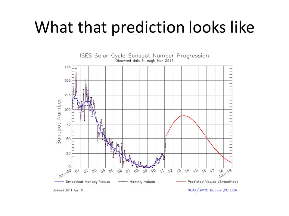 What that prediction looks like