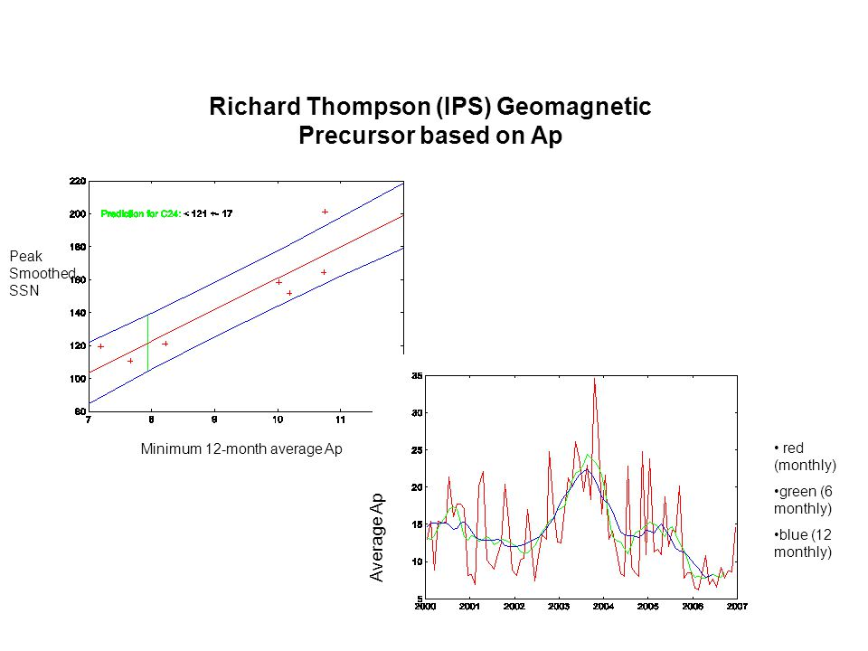 Richard Thompson (IPS) Geomagnetic Precursor based on Ap Year Peak Smoothed SSN Minimum 12-month average Ap red (monthly) green (6 monthly) blue (12 monthly) Average Ap