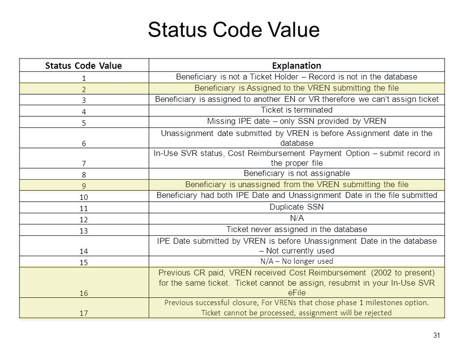 Status Code Value Explanation 1 Beneficiary is not a Ticket Holder – Record is not in the database 2 Beneficiary is Assigned to the VREN submitting the file 3 Beneficiary is assigned to another EN or VR therefore we can't assign ticket 4 Ticket is terminated 5 Missing IPE date – only SSN provided by VREN 6 Unassignment date submitted by VREN is before Assignment date in the database 7 In-Use SVR status, Cost Reimbursement Payment Option – submit record in the proper file 8 Beneficiary is not assignable 9 Beneficiary is unassigned from the VREN submitting the file 10 Beneficiary had both IPE Date and Unassignment Date in the file submitted 11 Duplicate SSN 12 N/A 13 Ticket never assigned in the database 14 IPE Date submitted by VREN is before Unassignment Date in the database – Not currently used 15 N/A – No longer used 16 Previous CR paid, VREN received Cost Reimbursement (2002 to present) for the same ticket.