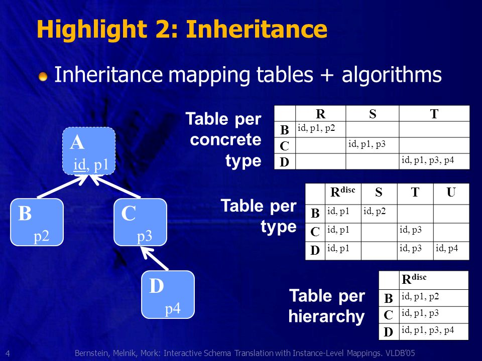 Bernstein, Melnik, Mork: Interactive Schema Translation with Instance-Level Mappings.