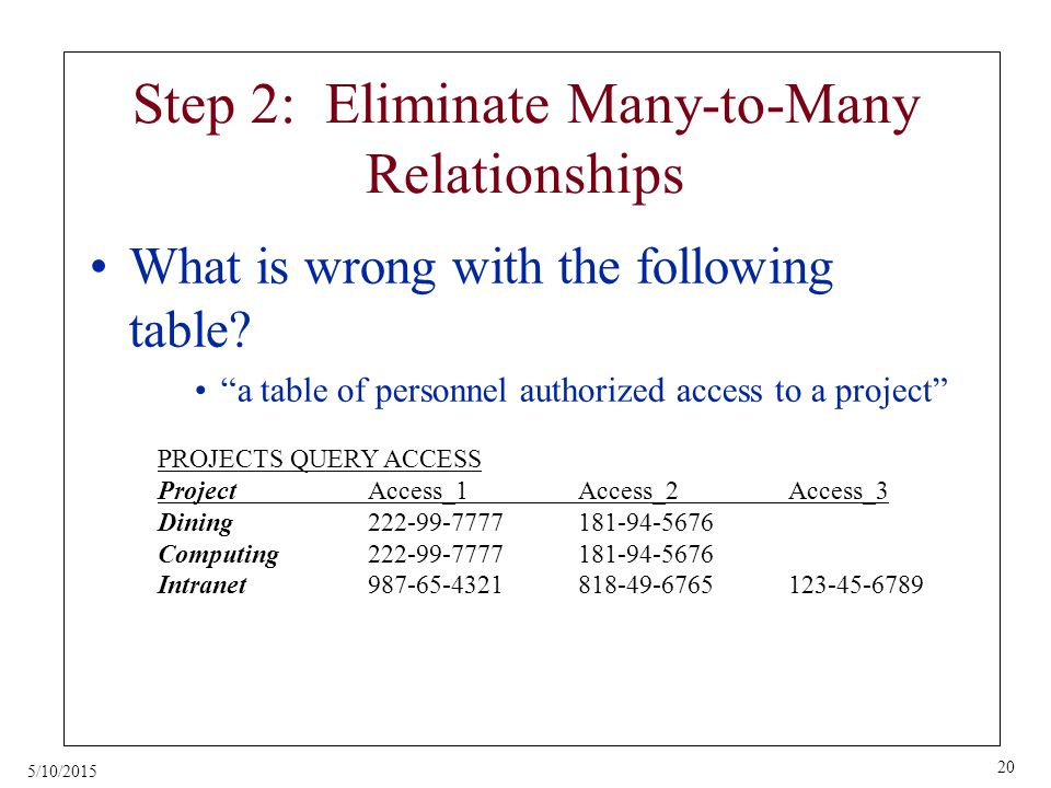 5/10/2015 20 Step 2: Eliminate Many-to-Many Relationships What is wrong with the following table.