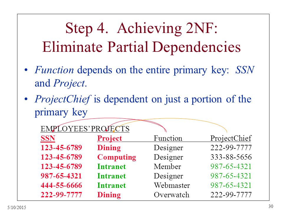 5/10/2015 30 Step 4. Achieving 2NF: Eliminate Partial Dependencies Function depends on the entire primary key: SSN and Project. ProjectChief is depend
