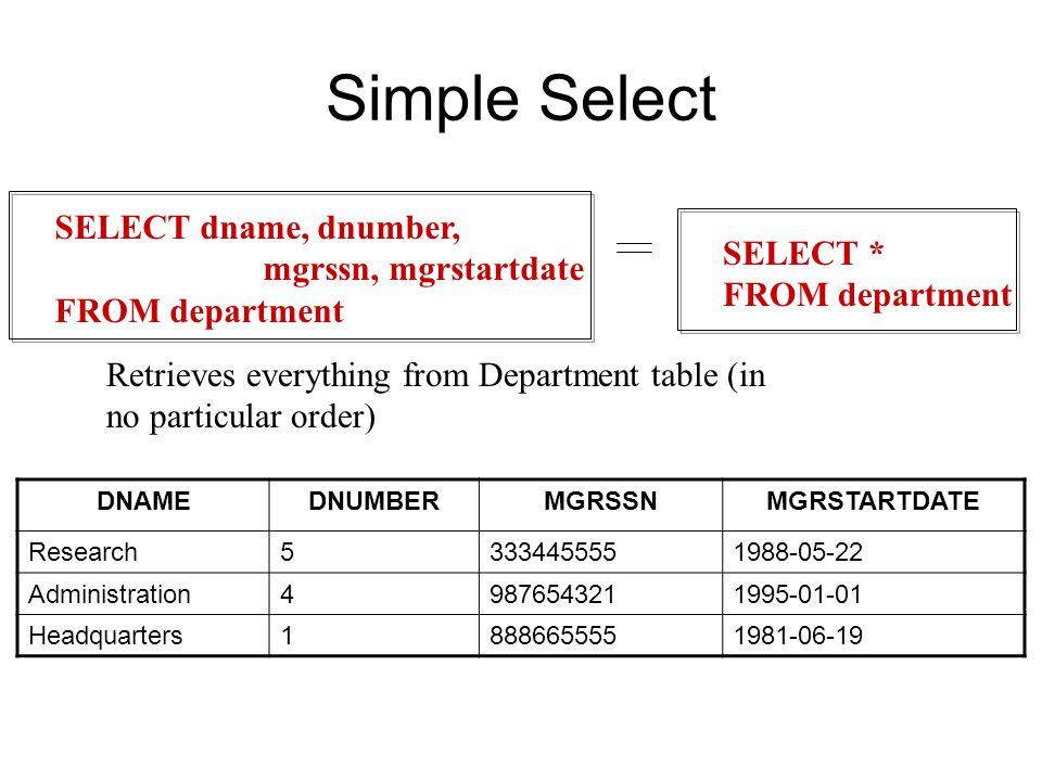 Simple Select Retrieves everything from Department table (in no particular order) DNAMEDNUMBERMGRSSNMGRSTARTDATE Research Administration Headquarters SELECT dname, dnumber, mgrssn, mgrstartdate FROM department SELECT * FROM department