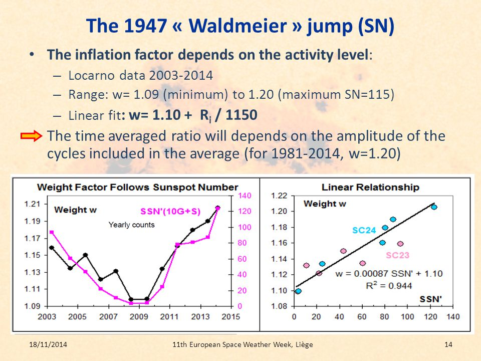 The 1947 « Waldmeier » jump (SN) The inflation factor depends on the activity level: – Locarno data 2003-2014 – Range: w= 1.09 (minimum) to 1.20 (maximum SN=115) – Linear fit : w= 1.10 + R i / 1150 The time averaged ratio will depends on the amplitude of the cycles included in the average (for 1981-2014, w=1.20) 18/11/201411th European Space Weather Week, Liège14