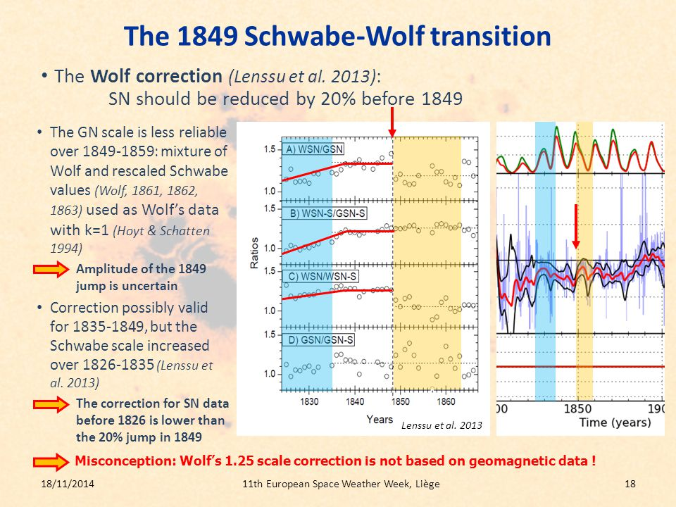The GN scale is less reliable over 1849-1859: mixture of Wolf and rescaled Schwabe values (Wolf, 1861, 1862, 1863) used as Wolf's data with k=1 (Hoyt & Schatten 1994) – Amplitude of the 1849 jump is uncertain Correction possibly valid for 1835-1849, but the Schwabe scale increased over 1826-1835 (Lenssu et al.