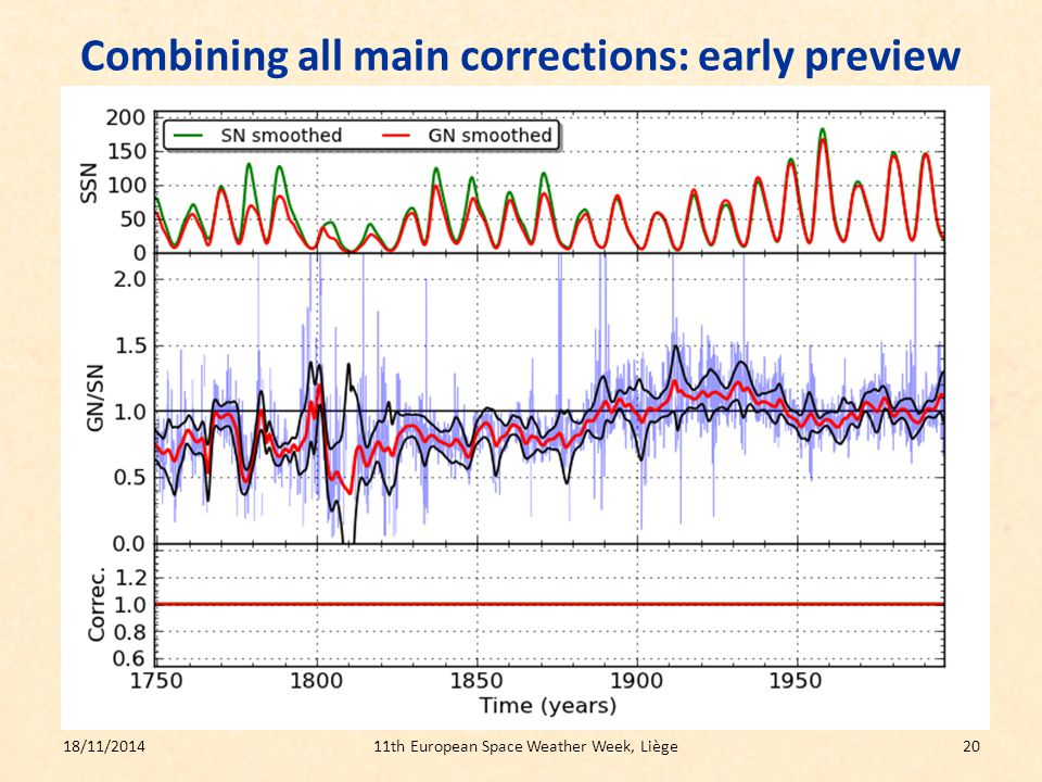 Combining all main corrections: early preview aa 18/11/201411th European Space Weather Week, Liège20