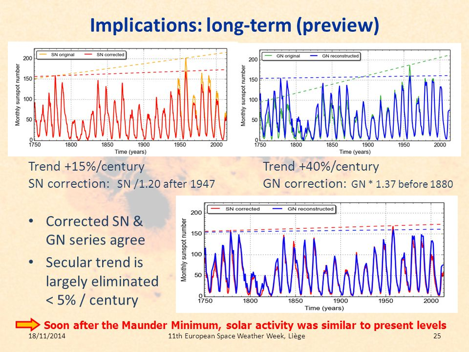 Implications: long-term (preview) Corrected SN & GN series agree Secular trend is largely eliminated < 5% / century 18/11/201411th European Space Weather Week, Liège25 Trend +15%/centuryTrend +40%/century SN correction: SN /1.20 after 1947 GN correction: GN * 1.37 before 1880 Soon after the Maunder Minimum, solar activity was similar to present levels