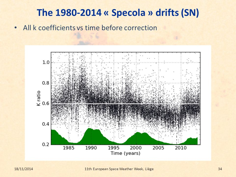 The 1980-2014 « Specola » drifts (SN) All k coefficients vs time before correction 18/11/201411th European Space Weather Week, Liège34