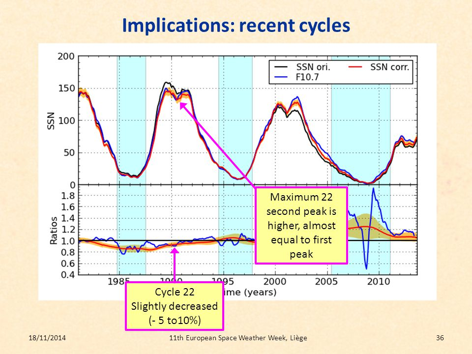 Implications: recent cycles 18/11/201411th European Space Weather Week, Liège36 Cycle 22 Slightly decreased (- 5 to10%) Maximum 22 second peak is higher, almost equal to first peak