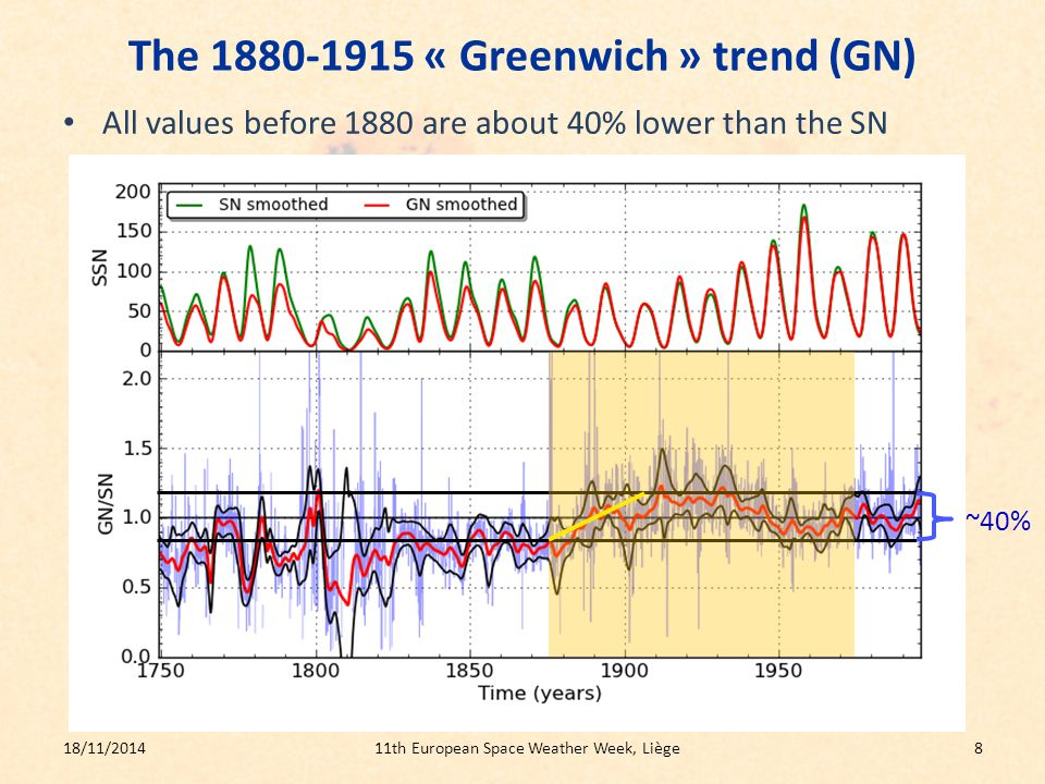The 1880-1915 « Greenwich » trend (GN) All values before 1880 are about 40% lower than the SN 18/11/201411th European Space Weather Week, Liège8 ~40%