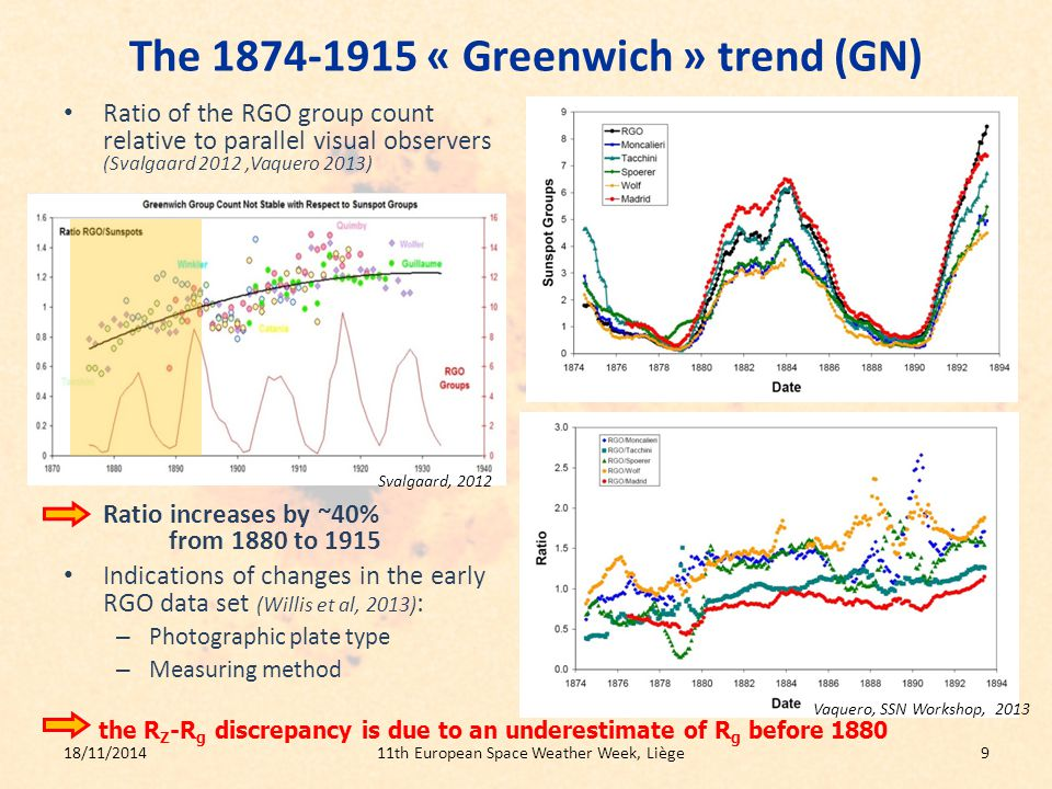 The 1874-1915 « Greenwich » trend (GN) Ratio of the RGO group count relative to parallel visual observers (Svalgaard 2012,Vaquero 2013) Ratio increases by ~40% from 1880 to 1915 Indications of changes in the early RGO data set (Willis et al, 2013) : – Photographic plate type – Measuring method 18/11/201411th European Space Weather Week, Liège9 Vaquero, SSN Workshop, 2013 Svalgaard, 2012 the R Z -R g discrepancy is due to an underestimate of R g before 1880