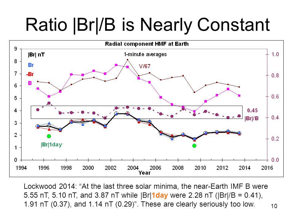 10 Ratio |Br|/B is Nearly Constant Lockwood 2014: At the last three solar minima, the near-Earth IMF B were 5.55 nT, 5.10 nT, and 3.87 nT while |Br|1day were 2.28 nT (|Br|/B = 0.41), 1.91 nT (0.37), and 1.14 nT (0.29) .