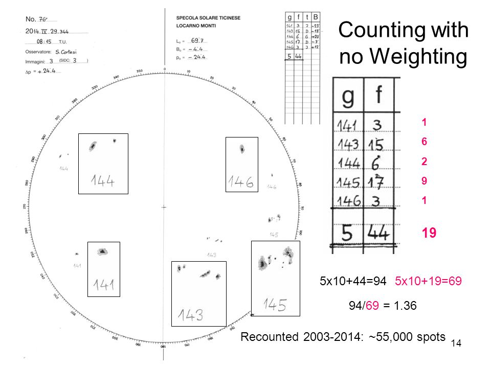 14 Counting with no Weighting 1 6 2 9 1 xx 19 5x10+44=94 5x10+19=69 94/69 = 1.36 Recounted 2003-2014: ~55,000 spots